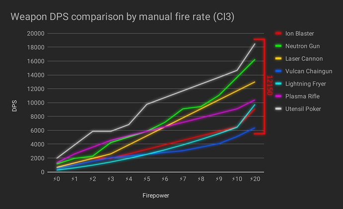 Weapon%20DPS%20comparison%20by%20manual%20fire%20rate%20(CI3)