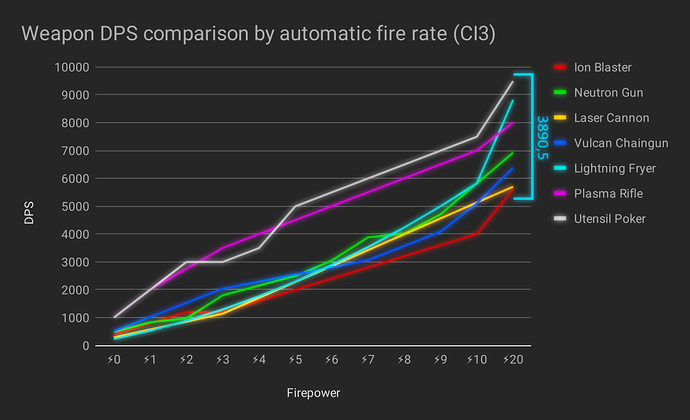 Weapon%20DPS%20comparison%20by%20automatic%20fire%20rate%20(CI3)