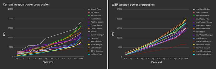 WBP CHART 1
