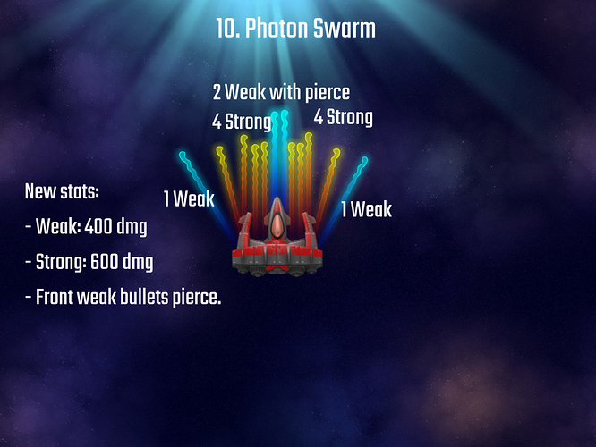 Photon Swarm Bombers