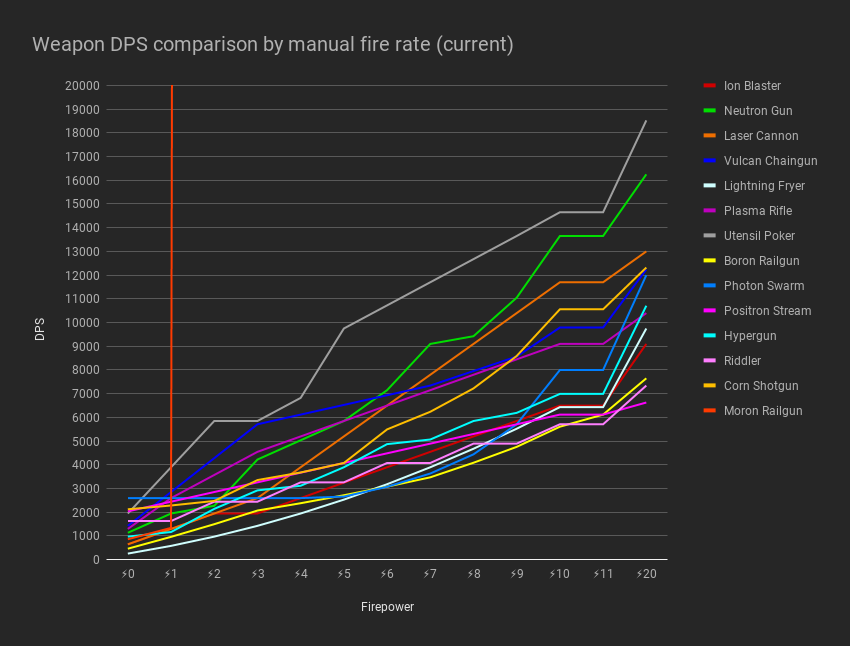 Weapon%20DPS%20comparison%20by%20manual%20fire%20rate%20(oof)