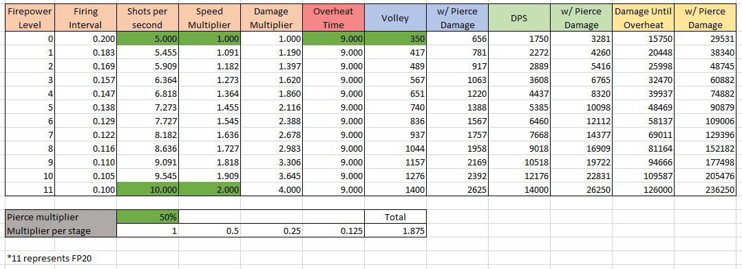 damage chart